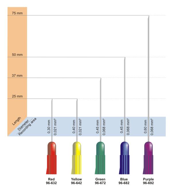 Jednorázová koncentrická elektroda Technomed: 25mm x 0.30mm červená(25x)