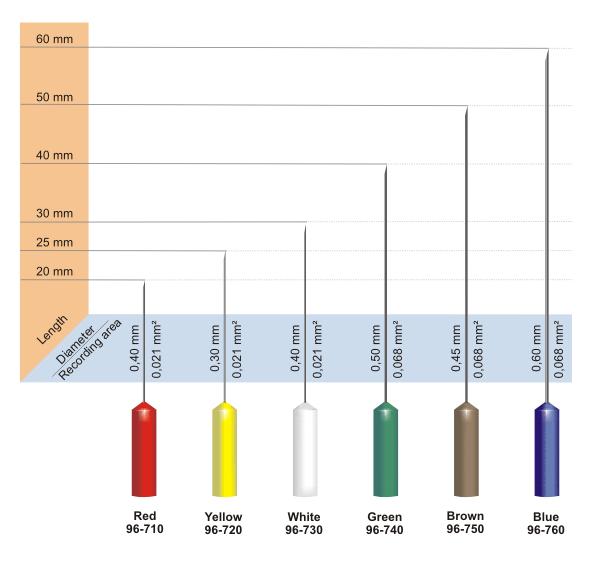 Sterilizovatelná koncentrická elektroda Technomed: 40mm x 0.50mm  zelená