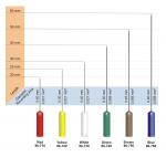 Sterilizovatelná koncentrická elektroda Technomed: 30mm x 0.40mm  bílá