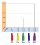 Jednorázová koncentrická elektroda Technomed: 75mm x 0.60mm fialová(25x)